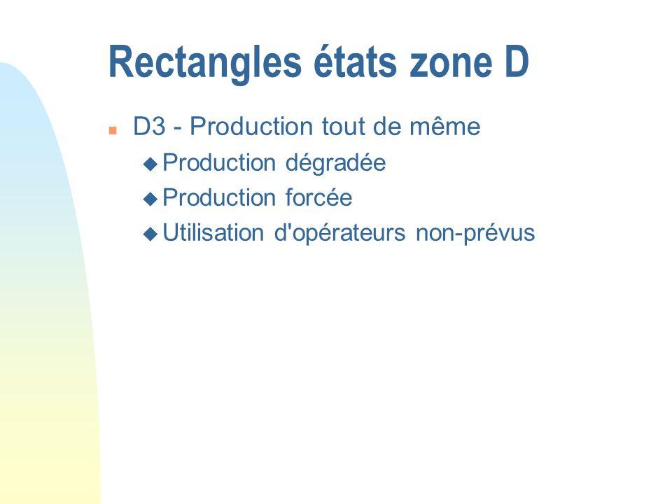 Rectangles états zone D n D3 - Production tout de même u Production dégradée u Production forcée u Utilisation d'opérateurs non-prévus
