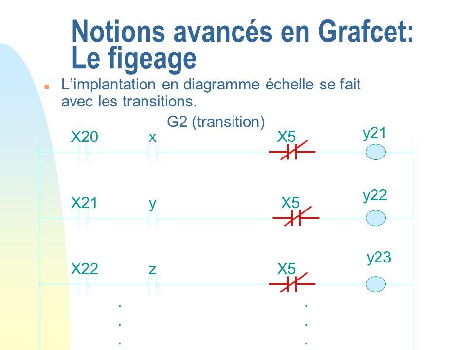 Notions avancés en Grafcet: Le figeage n Limplantation en diagramme échelle se fait avec les transitions. G2 (transition) X20x X21y X22z...... X5.....
