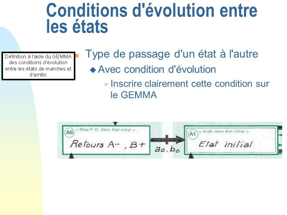 Conditions d'évolution entre les états n Type de passage d'un état à l'autre u Avec condition d'évolution F Inscrire clairement cette condition sur le