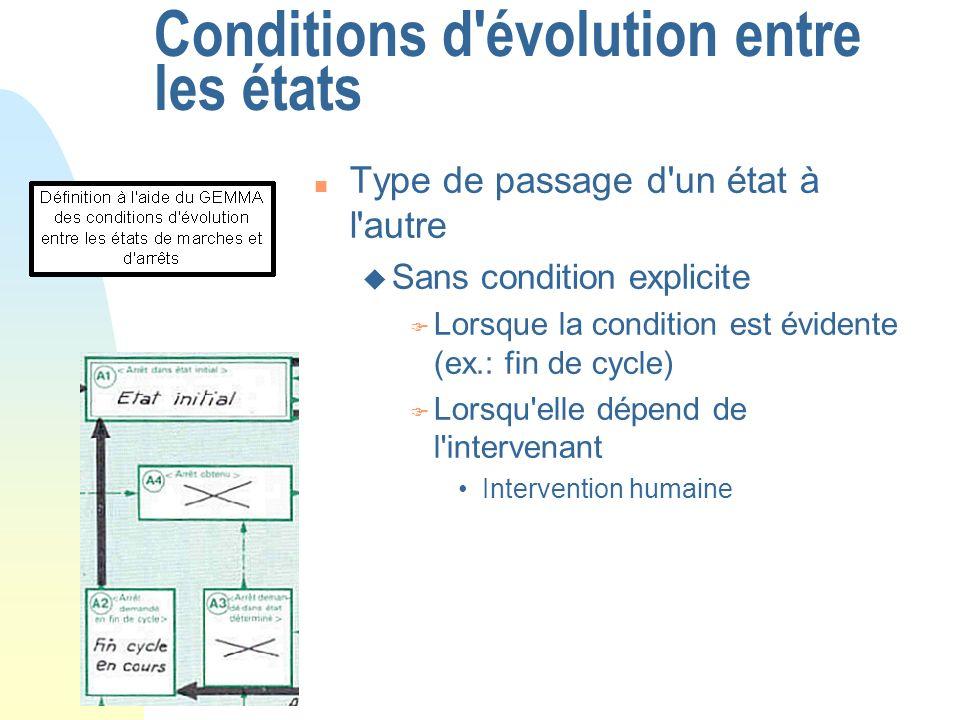 Conditions d'évolution entre les états n Type de passage d'un état à l'autre u Sans condition explicite F Lorsque la condition est évidente (ex.: fin