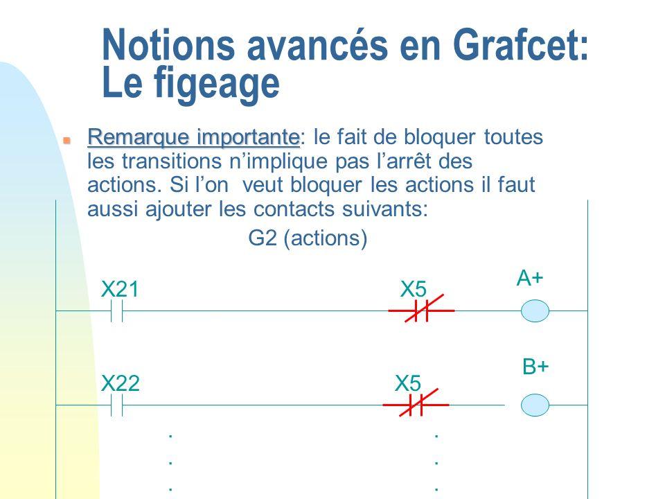 Notions avancés en Grafcet: Le figeage n Remarque importante n Remarque importante: le fait de bloquer toutes les transitions nimplique pas larrêt des
