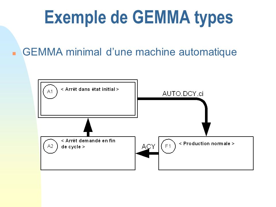 Exemple de GEMMA types n GEMMA minimal dune machine automatique