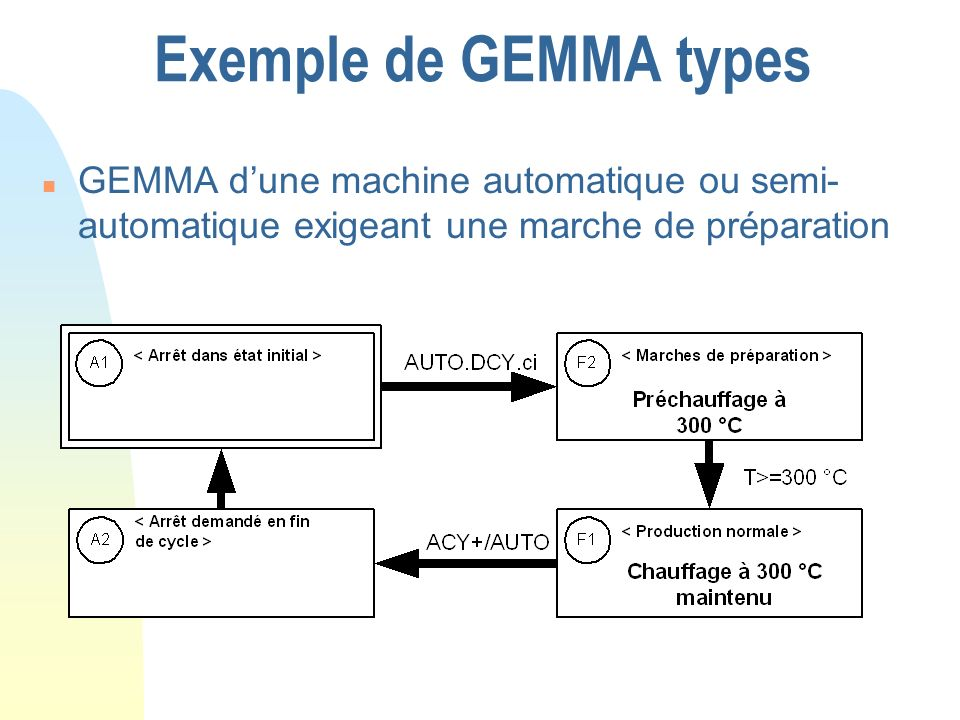 Exemple de GEMMA types n GEMMA dune machine automatique ou semi- automatique exigeant une marche de préparation