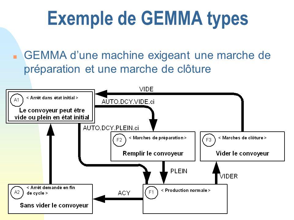 Exemple de GEMMA types n GEMMA dune machine exigeant une marche de préparation et une marche de clôture