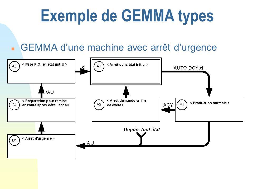 Exemple de GEMMA types n GEMMA dune machine avec arrêt durgence