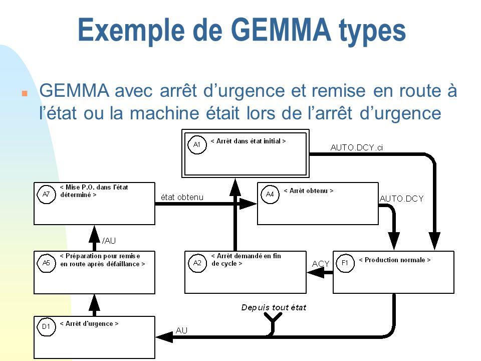Exemple de GEMMA types n GEMMA avec arrêt durgence et remise en route à létat ou la machine était lors de larrêt durgence