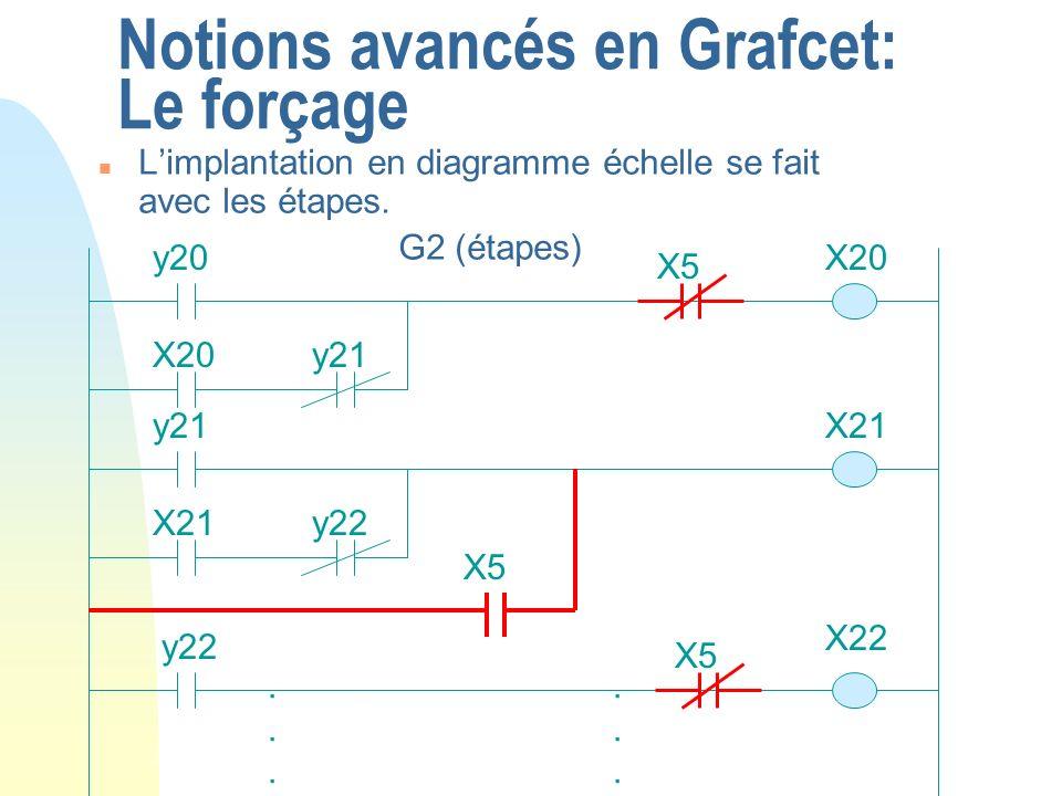 Notions avancés en Grafcet: Le forçage n Limplantation en diagramme échelle se fait avec les étapes. G2 (étapes) X20y20...... X20y21 X21y21 X21y22 X22