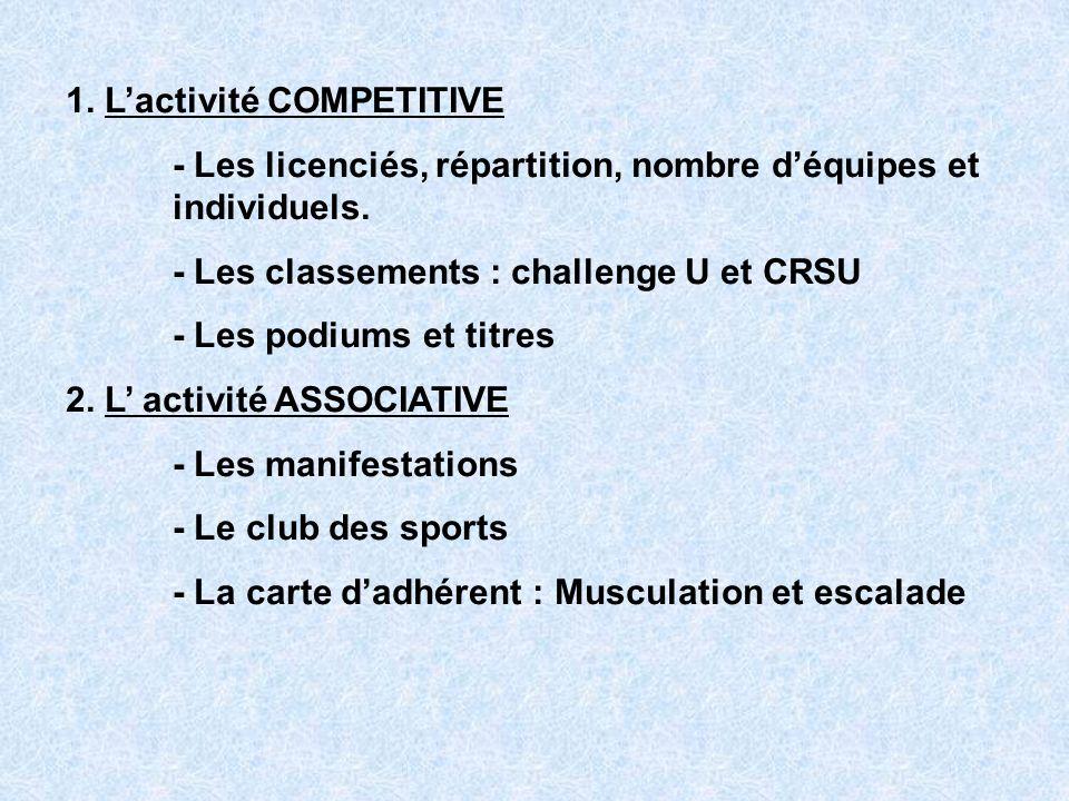 1. Lactivité COMPETITIVE - Les licenciés, répartition, nombre déquipes et individuels.