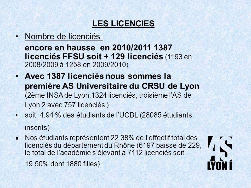 Nombre de licenciés encore en hausse en 2010/2011 1387 licenciés FFSU soit + 129 licenciés (1193 en 2008/2009 à 1258 en 2009/2010) Avec 1387 licenciés nous sommes la première AS Universitaire du CRSU de Lyon (2ème INSA de Lyon,1324 licenciés, troisième lAS de Lyon 2 avec 757 licenciés ) soit 4.94 % des étudiants de lUCBL (28085 étudiants inscrits) Nos étudiants représentent 22.38% de leffectif total des licenciés du département du Rhône (6197 baisse de 229, le total de lacadémie sélevant à 7112 licenciés soit 19.50% dont 1880 filles) LES LICENCIES