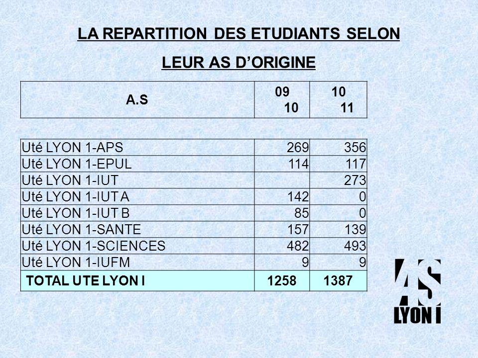 A.S 09 10 10 11 Uté LYON 1-APS269356 Uté LYON 1-EPUL114117 Uté LYON 1-IUT 273 Uté LYON 1-IUT A1420 Uté LYON 1-IUT B850 Uté LYON 1-SANTE157139 Uté LYON 1-SCIENCES482493 Uté LYON 1-IUFM99 TOTAL UTE LYON I 12581387 LA REPARTITION DES ETUDIANTS SELON LEUR AS DORIGINE