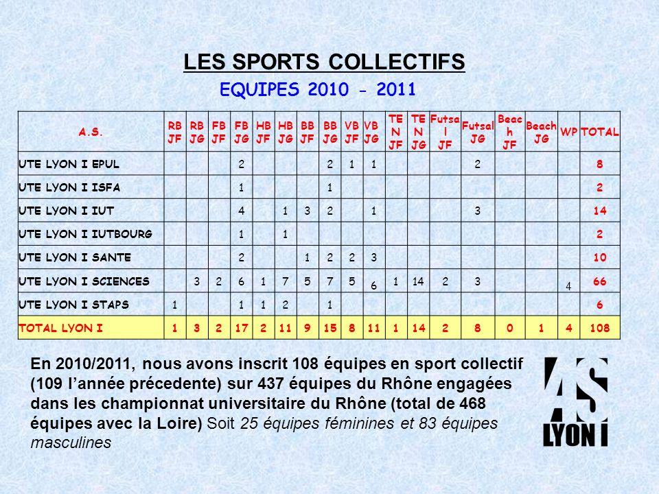 En 2010/2011, nous avons inscrit 108 équipes en sport collectif (109 lannée précedente) sur 437 équipes du Rhône engagées dans les championnat universitaire du Rhône (total de 468 équipes avec la Loire) Soit 25 équipes féminines et 83 équipes masculines EQUIPES 2010 - 2011 A.S.