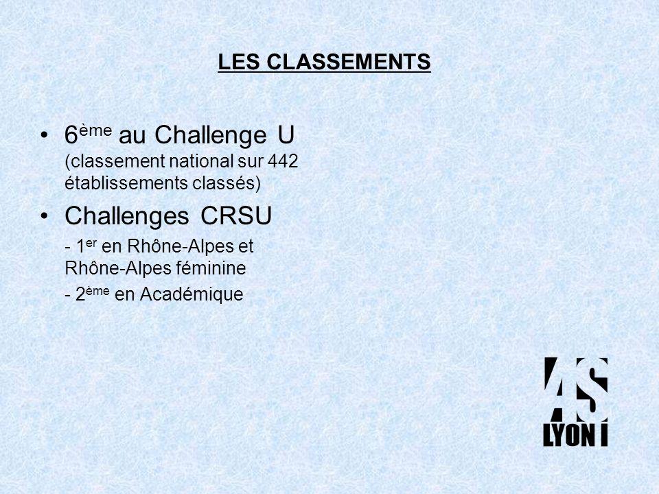 6 ème au Challenge U (classement national sur 442 établissements classés) Challenges CRSU - 1 er en Rhône-Alpes et Rhône-Alpes féminine - 2 ème en Académique LES CLASSEMENTS