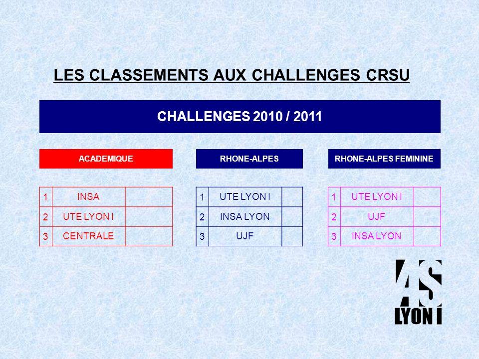 LES CLASSEMENTS AUX CHALLENGES CRSU CHALLENGES 2010 / 2011 ACADEMIQUERHONE-ALPESRHONE-ALPES FEMININE 1INSA1UTE LYON I1 2 2INSA LYON2UJF 3CENTRALE3UJF3INSA LYON