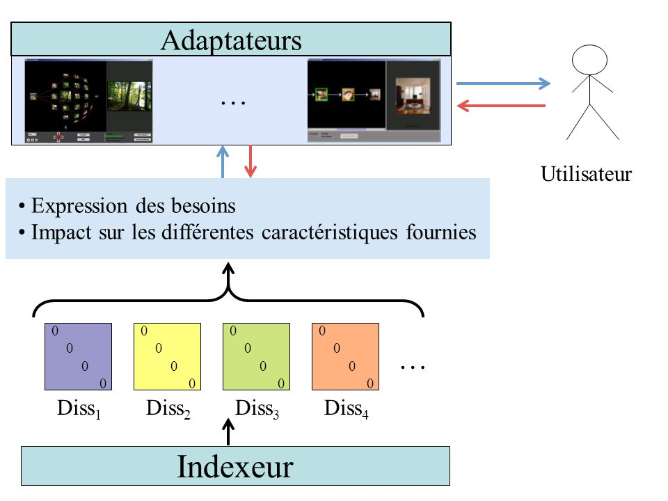Indexeur 0 Diss 1 Diss 2 Diss 3 Diss 4 … Utilisateur … Adaptateurs SessionPertinenceFusion Modèle dinteraction Expression des besoins Impact sur les d