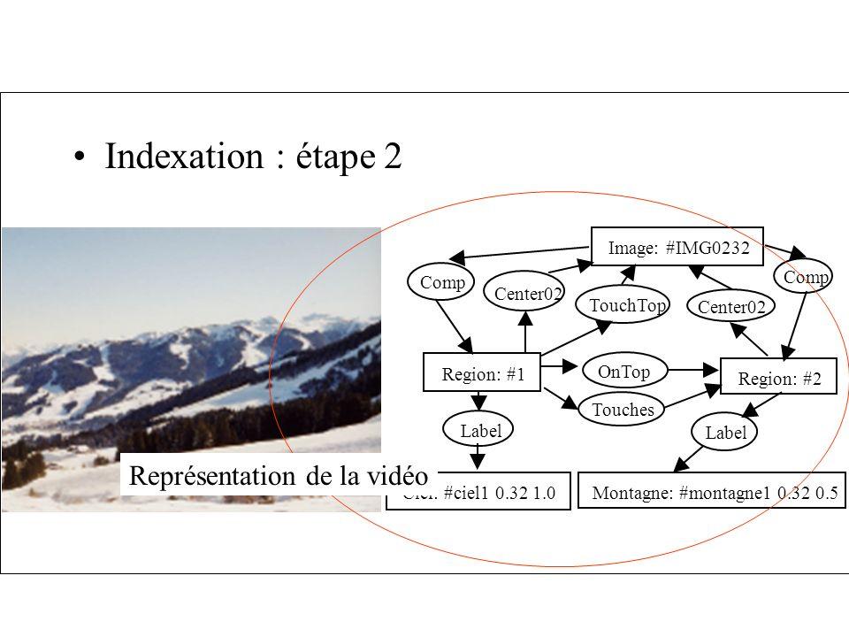 Indexation : étape 2 Image: #IMG0232 Region: #1 Region: #2 Ciel: #ciel1 0.32 1.0 Montagne: #montagne1 0.32 0.5 Label Comp Center02 TouchTop OnTop Cent