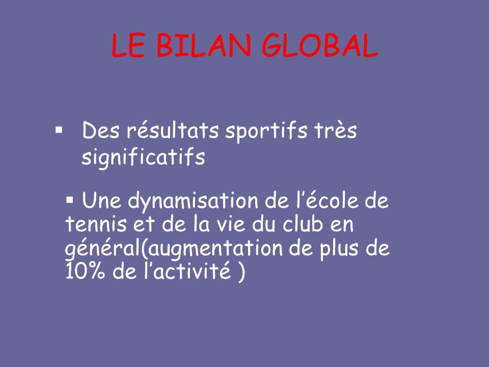 LE BILAN GLOBAL Des résultats sportifs très significatifs Une dynamisation de lécole de tennis et de la vie du club en général(augmentation de plus de 10% de lactivité )