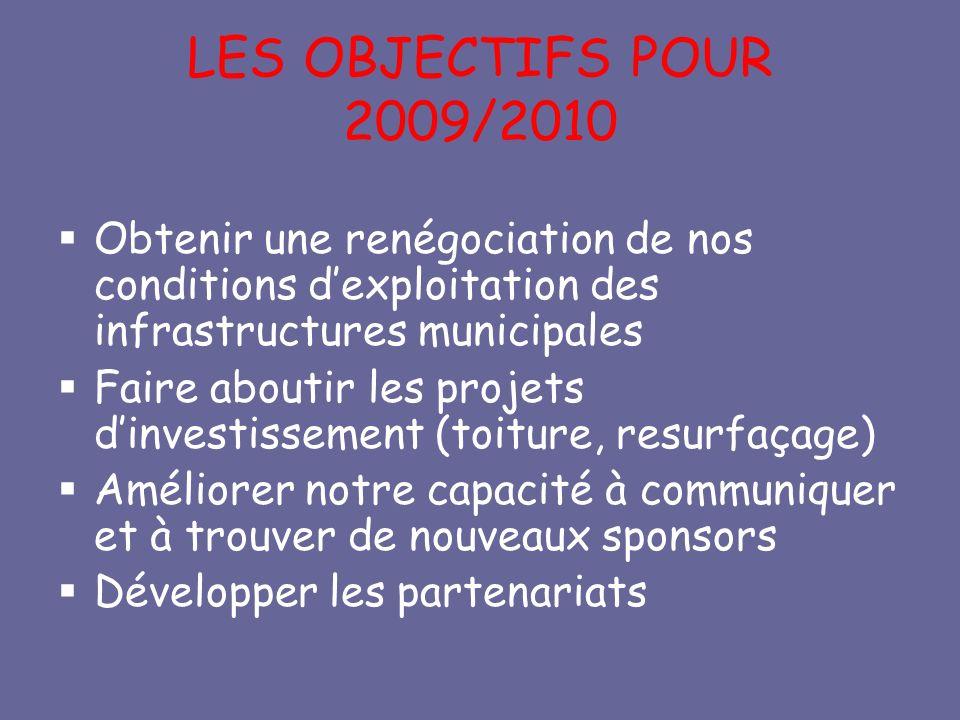 LES OBJECTIFS POUR 2009/2010 Obtenir une renégociation de nos conditions dexploitation des infrastructures municipales Faire aboutir les projets dinvestissement (toiture, resurfaçage) Améliorer notre capacité à communiquer et à trouver de nouveaux sponsors Développer les partenariats