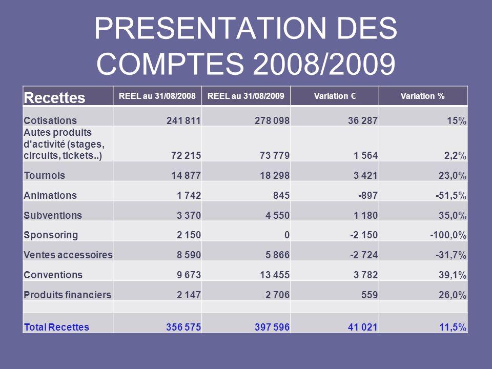 PRESENTATION DES COMPTES 2008/2009 Recettes REEL au 31/08/2008REEL au 31/08/2009Variation Variation % Cotisations241 811278 09836 28715% Autes produits d activité (stages, circuits, tickets..)72 21573 7791 5642,2% Tournois14 87718 2983 42123,0% Animations1 742845-897-51,5% Subventions3 3704 5501 18035,0% Sponsoring2 1500-2 150-100,0% Ventes accessoires8 5905 866-2 724-31,7% Conventions9 67313 4553 78239,1% Produits financiers2 1472 70655926,0% Total Recettes356 575397 59641 02111,5%