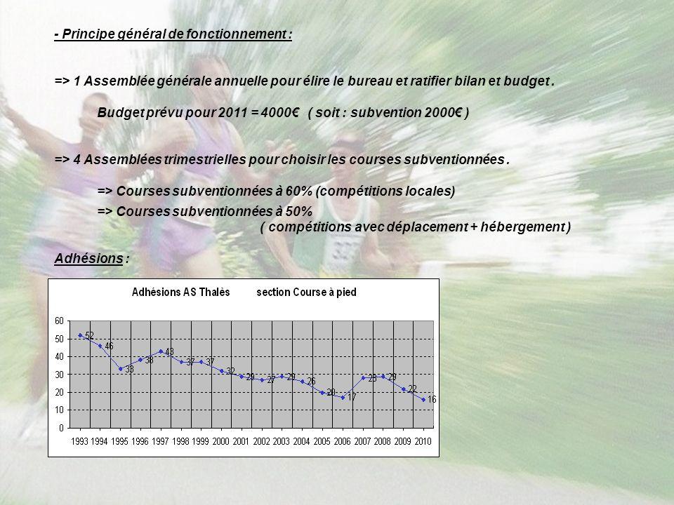 - Principe général de fonctionnement : => 1 Assemblée générale annuelle pour élire le bureau et ratifier bilan et budget. Budget prévu pour 2011 = 400