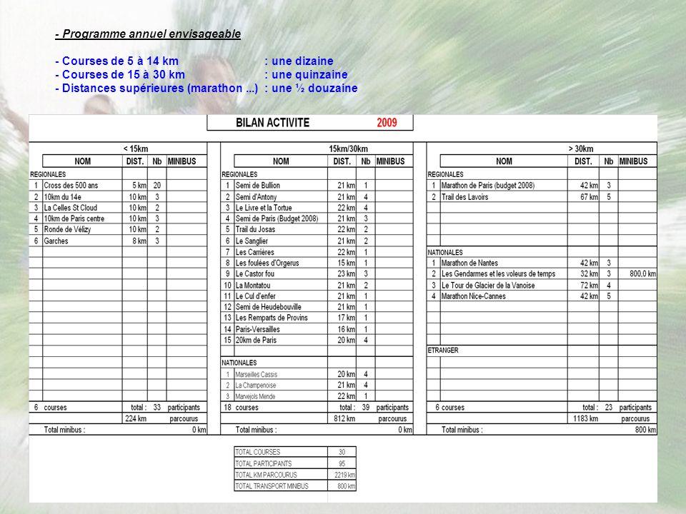 - Programme annuel envisageable - Courses de 5 à 14 km : une dizaine - Courses de 15 à 30 km: une quinzaine - Distances supérieures (marathon...): une