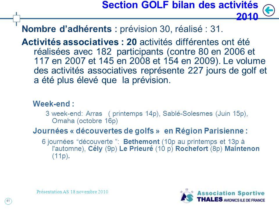 41 Présentation AS 18 novembre 2010 Section GOLF bilan des activités 2010 Nombre dadhérents : prévision 30, réalisé : 31. Activités associatives : 20