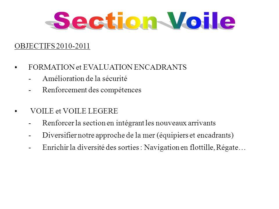 OBJECTIFS 2010-2011 FORMATION et EVALUATION ENCADRANTS -Amélioration de la sécurité -Renforcement des compétences VOILE et VOILE LEGERE -Renforcer la