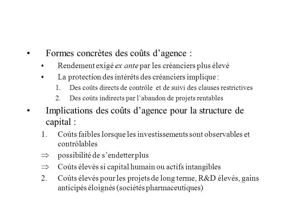 Formes concrètes des coûts dagence : Rendement exigé ex ante par les créanciers plus élevé La protection des intérêts des créanciers implique : 1.Des