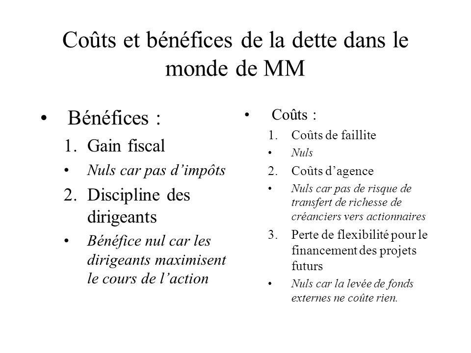 Coûts et bénéfices de la dette dans le monde de MM Bénéfices : 1.Gain fiscal Nuls car pas dimpôts 2.Discipline des dirigeants Bénéfice nul car les dir