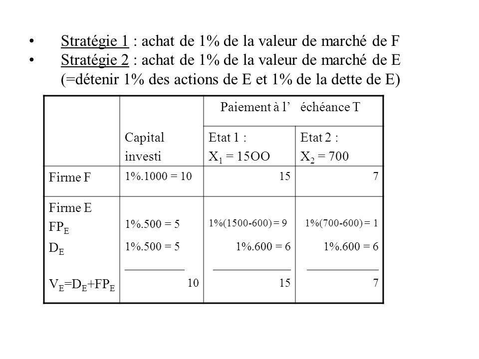 Stratégie 1 : achat de 1% de la valeur de marché de F Stratégie 2 : achat de 1% de la valeur de marché de E (=détenir 1% des actions de E et 1% de la