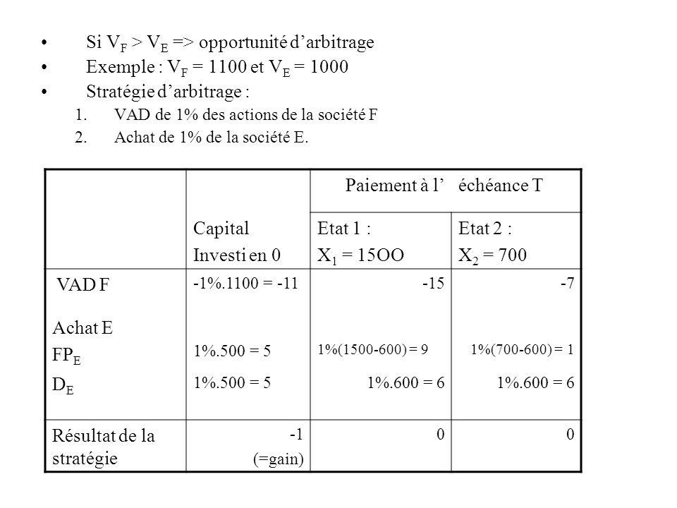 Si V F > V E => opportunité darbitrage Exemple : V F = 1100 et V E = 1000 Stratégie darbitrage : 1.VAD de 1% des actions de la société F 2.Achat de 1%