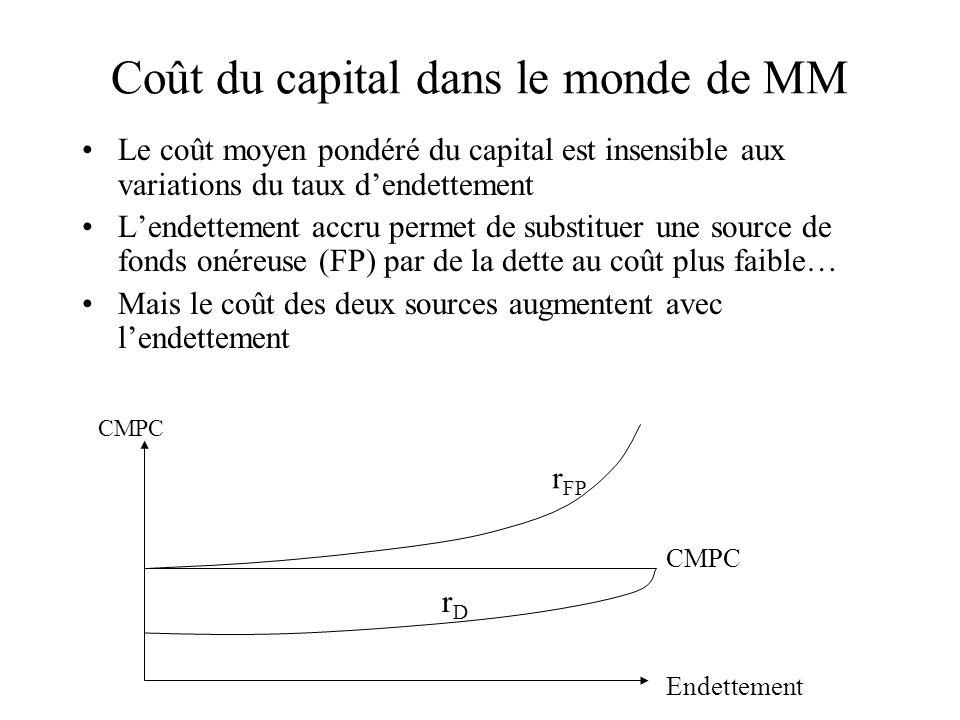 Coût du capital dans le monde de MM Le coût moyen pondéré du capital est insensible aux variations du taux dendettement Lendettement accru permet de s