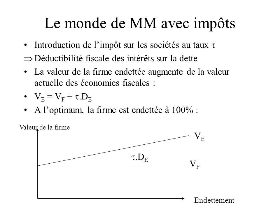 Le monde de MM avec impôts Introduction de limpôt sur les sociétés au taux Déductibilité fiscale des intérêts sur la dette La valeur de la firme endet
