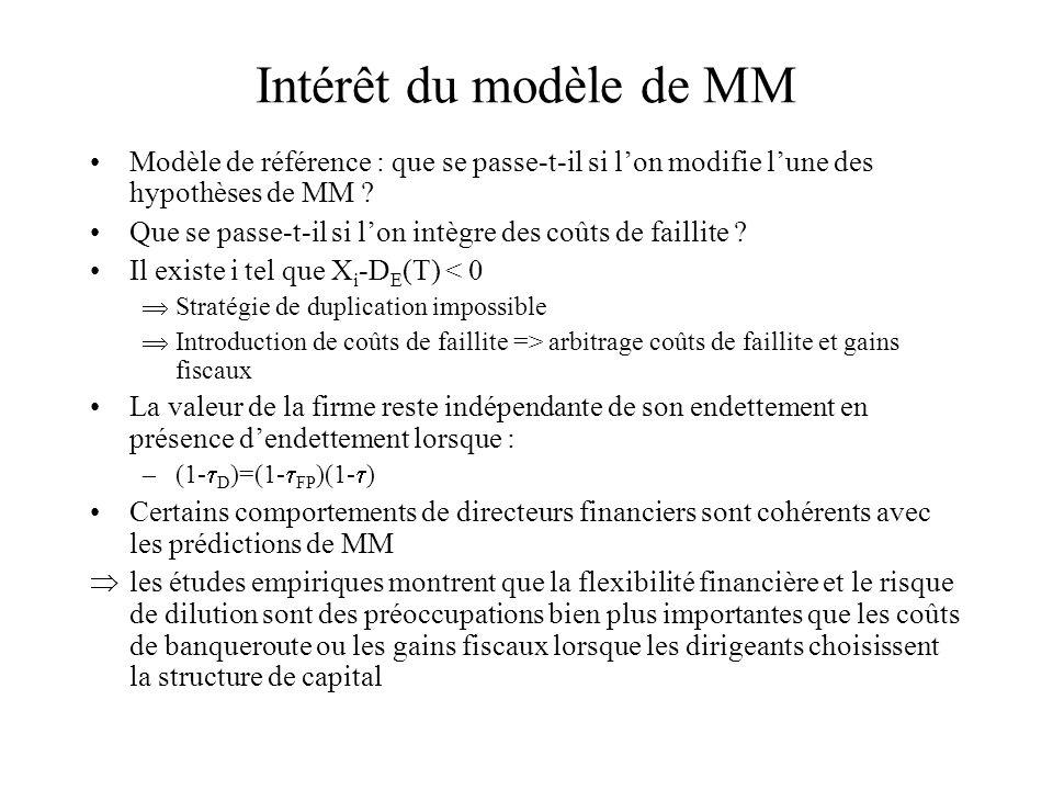 Intérêt du modèle de MM Modèle de référence : que se passe-t-il si lon modifie lune des hypothèses de MM ? Que se passe-t-il si lon intègre des coûts