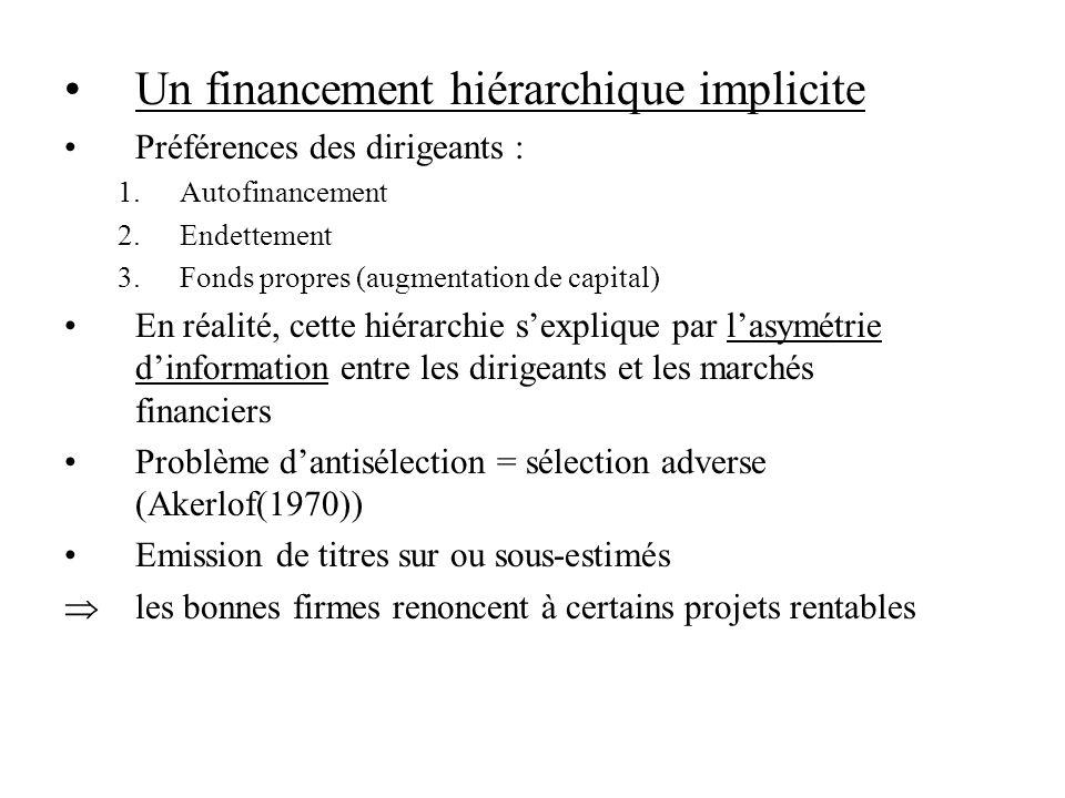 Un financement hiérarchique implicite Préférences des dirigeants : 1.Autofinancement 2.Endettement 3.Fonds propres (augmentation de capital) En réalit