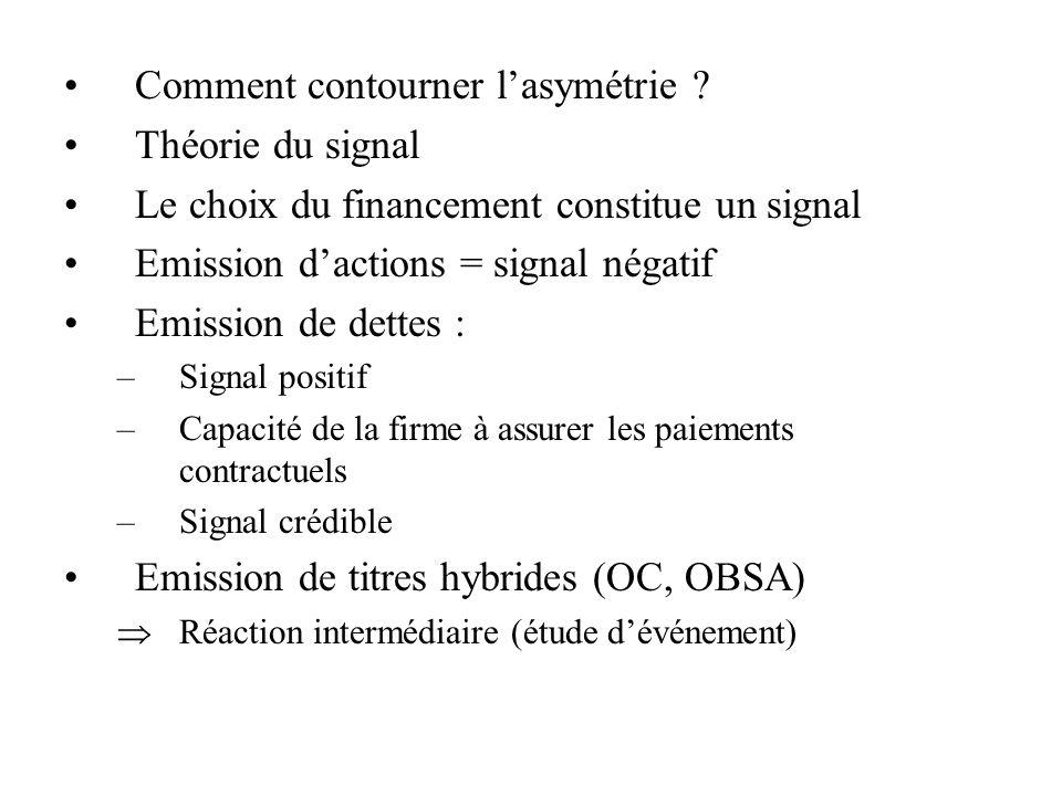 Comment contourner lasymétrie ? Théorie du signal Le choix du financement constitue un signal Emission dactions = signal négatif Emission de dettes :