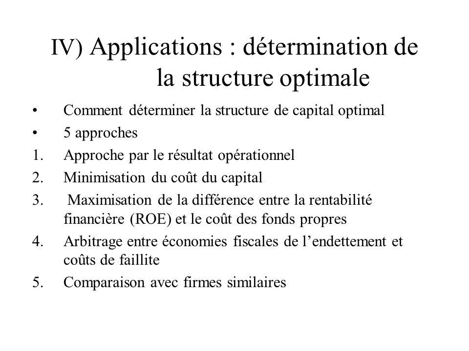 IV) Applications : détermination de la structure optimale Comment déterminer la structure de capital optimal 5 approches 1.Approche par le résultat op