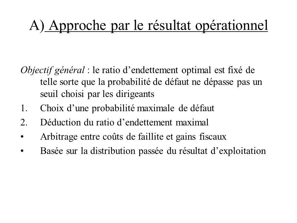 A) Approche par le résultat opérationnel Objectif général : le ratio dendettement optimal est fixé de telle sorte que la probabilité de défaut ne dépa