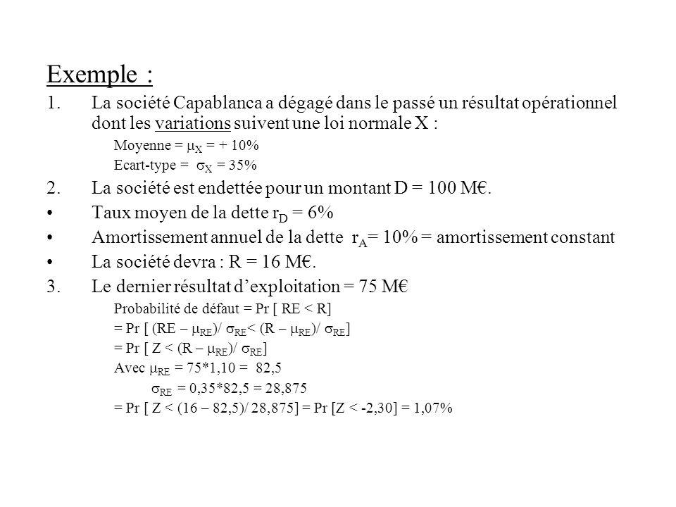 Exemple : 1.La société Capablanca a dégagé dans le passé un résultat opérationnel dont les variations suivent une loi normale X : Moyenne = X = + 10%