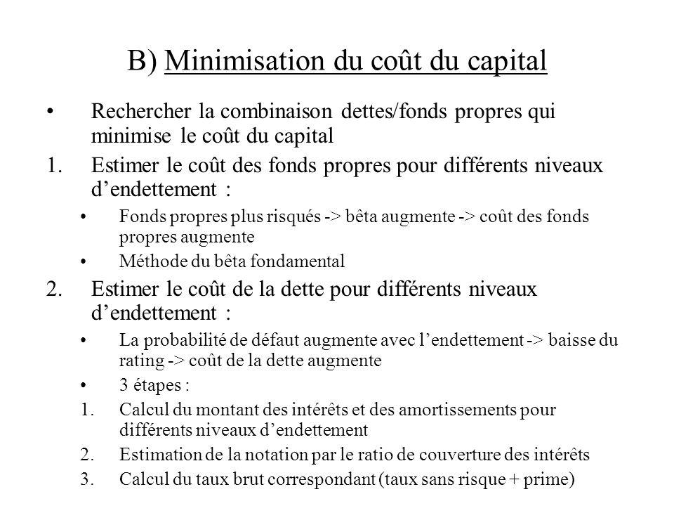 B) Minimisation du coût du capital Rechercher la combinaison dettes/fonds propres qui minimise le coût du capital 1.Estimer le coût des fonds propres