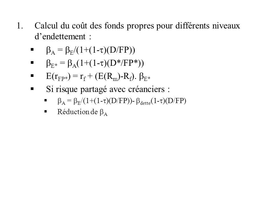 1.Calcul du coût des fonds propres pour différents niveaux dendettement : A = E /(1+(1- )(D/FP)) E* = A (1+(1- )(D*/FP*)) E(r FP* ) = r f + (E(R m )-R