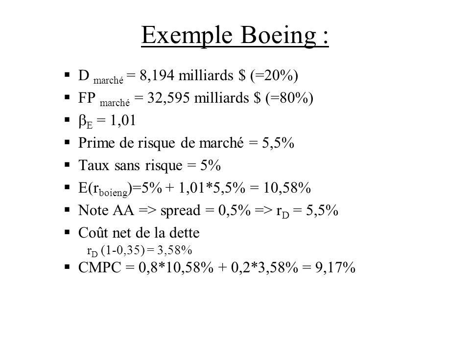 Exemple Boeing : D marché = 8,194 milliards $ (=20%) FP marché = 32,595 milliards $ (=80%) E = 1,01 Prime de risque de marché = 5,5% Taux sans risque