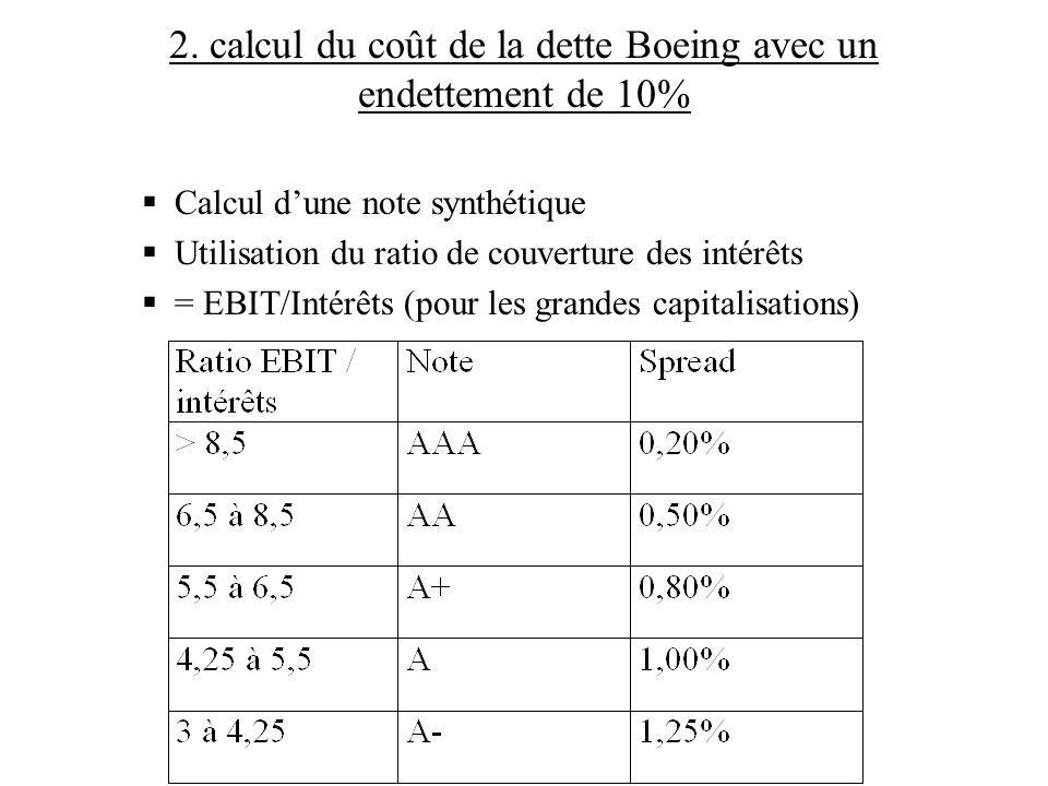 2. calcul du coût de la dette Boeing avec un endettement de 10% Calcul dune note synthétique Utilisation du ratio de couverture des intérêts = EBIT/In