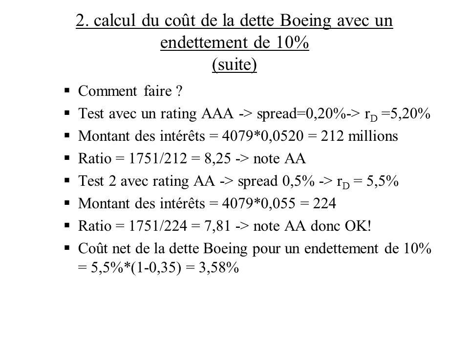2. calcul du coût de la dette Boeing avec un endettement de 10% (suite) Comment faire ? Test avec un rating AAA -> spread=0,20%-> r D =5,20% Montant d
