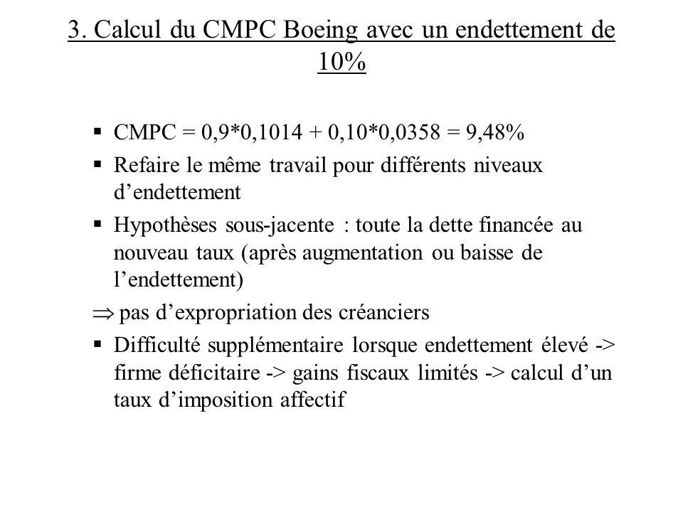 3. Calcul du CMPC Boeing avec un endettement de 10% CMPC = 0,9*0,1014 + 0,10*0,0358 = 9,48% Refaire le même travail pour différents niveaux dendetteme