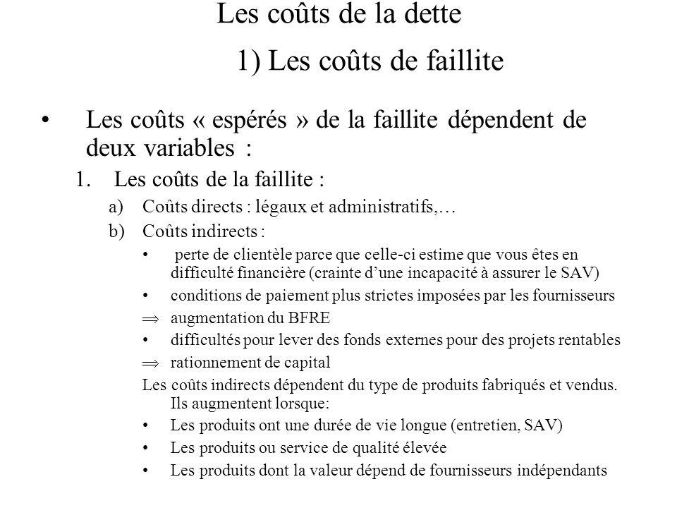Les coûts de la dette 1) Les coûts de faillite Les coûts « espérés » de la faillite dépendent de deux variables : 1.Les coûts de la faillite : a)Coûts