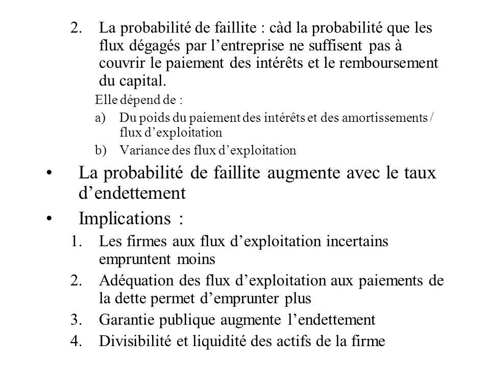 2.La probabilité de faillite : càd la probabilité que les flux dégagés par lentreprise ne suffisent pas à couvrir le paiement des intérêts et le rembo