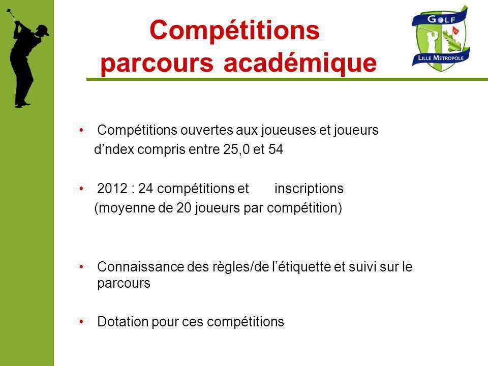 Compétitions parcours académique Compétitions ouvertes aux joueuses et joueurs dndex compris entre 25,0 et 54 2012 : 24 compétitions et inscriptions (
