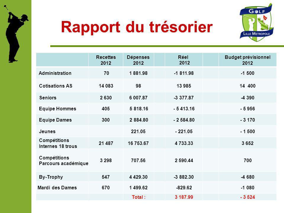 Rapport du trésorier Recettes 2012 Dépenses 2012 Réel 2012 Budget prévisionnel 2012 Administration 701 881.98-1 811.98-1 500 Cotisations AS14 0839813
