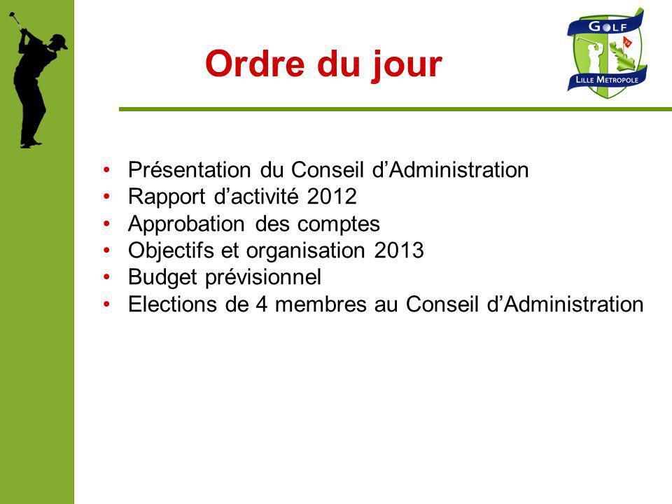 Ordre du jour Présentation du Conseil dAdministration Rapport dactivité 2012 Approbation des comptes Objectifs et organisation 2013 Budget prévisionne