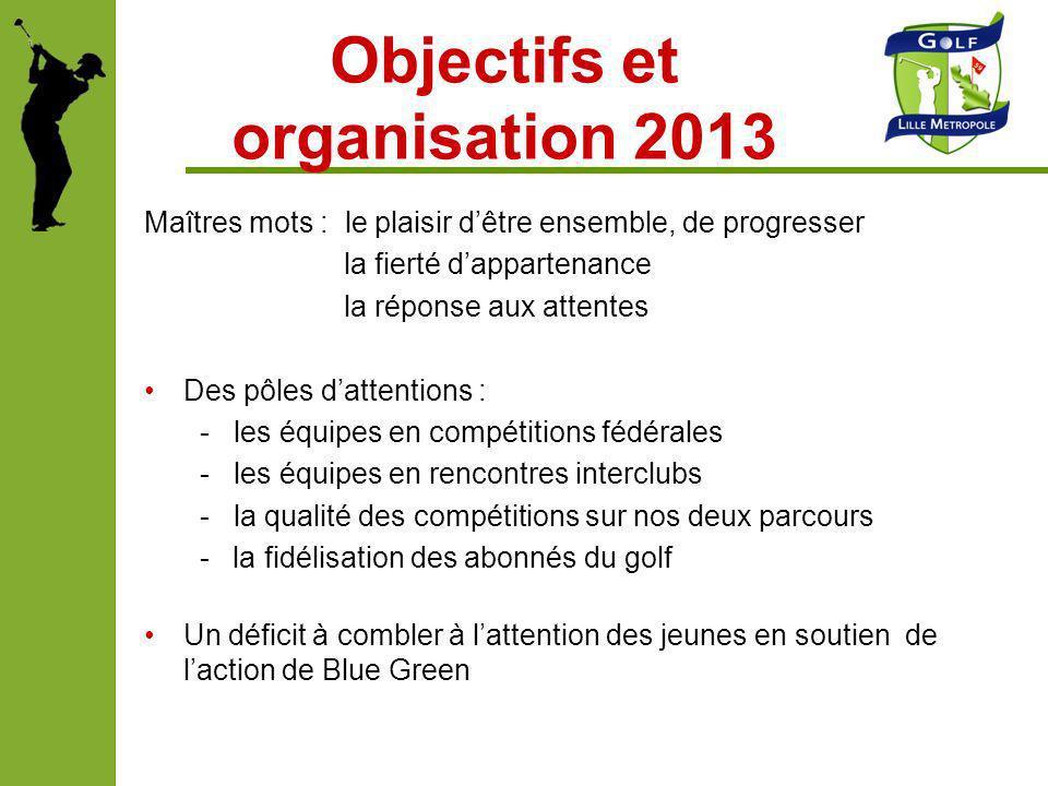 Objectifs et organisation 2013 Maîtres mots : le plaisir dêtre ensemble, de progresser la fierté dappartenance la réponse aux attentes Des pôles datte